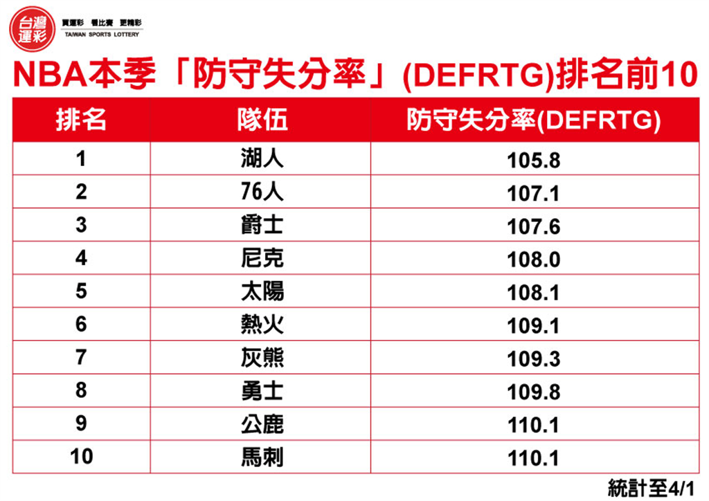 NBA本季「防守失分率」(DEFRTG)排名前10。(台灣運彩提供)