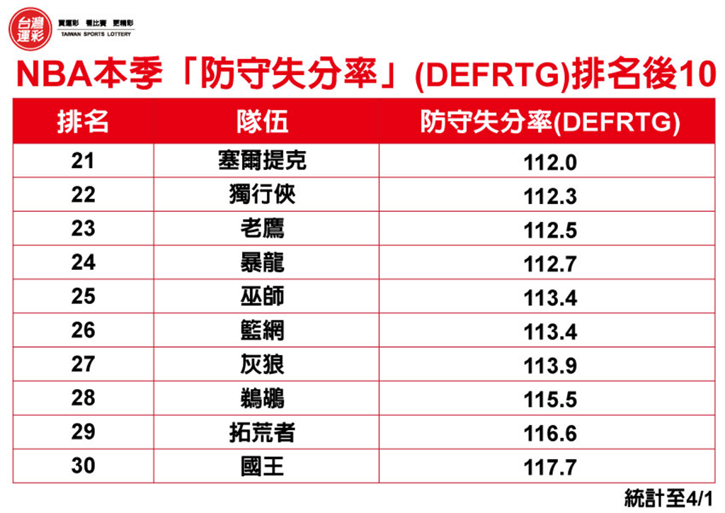 NBA本季「防守失分率」(DEFRTG)排名後10。(台灣運彩提供)