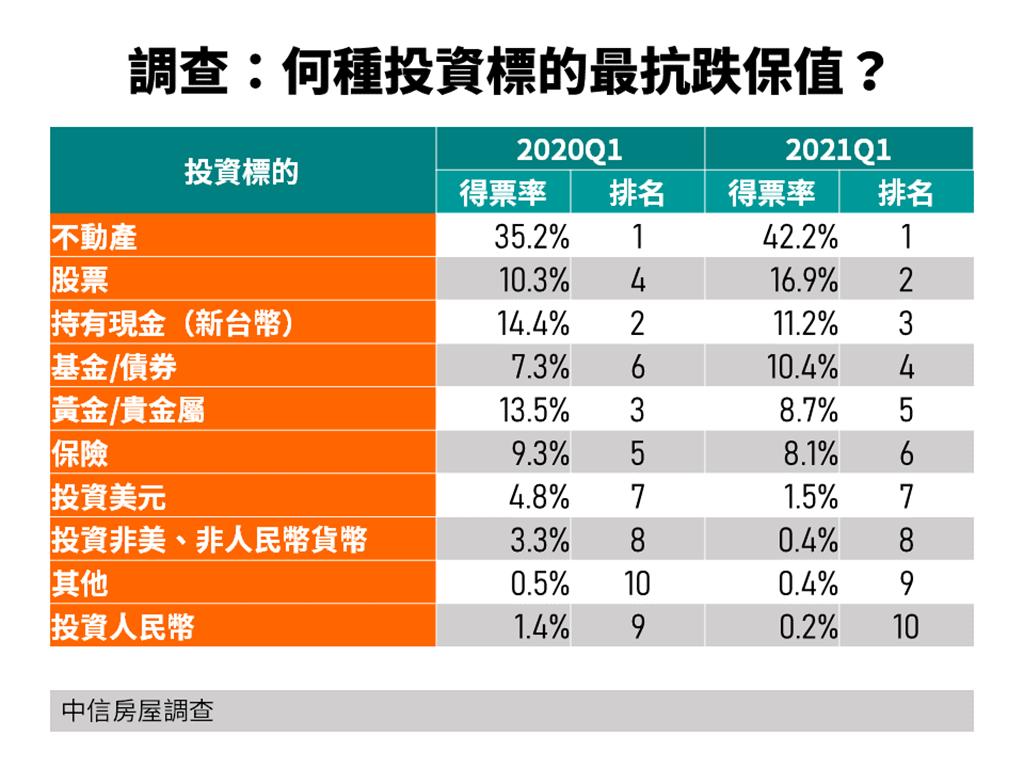 調查:何種投資標的最抗跌保值?