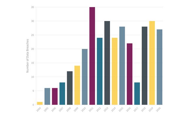 軟體公司Intact分析2004年以來使用者個資外洩事件的次數。(摘自Intact Blog)