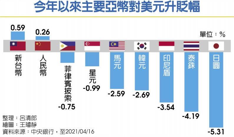 今年以來主要亞幣對美元升貶幅