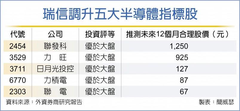 瑞信調升五大半導體指標股