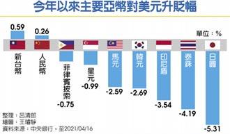 今年升值0.59% 新台幣 成最強亞幣