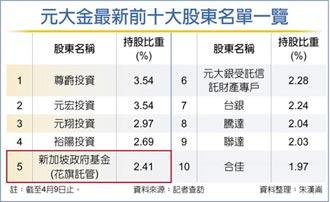 新加坡政府基金 躍元大金股東No.5