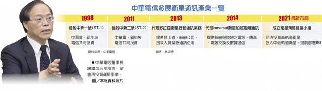 中華電信發展衛星通訊產業一覽 中華電信董事長謝繼茂日前預告一定會再投資衛星事業。圖/本報資料照片