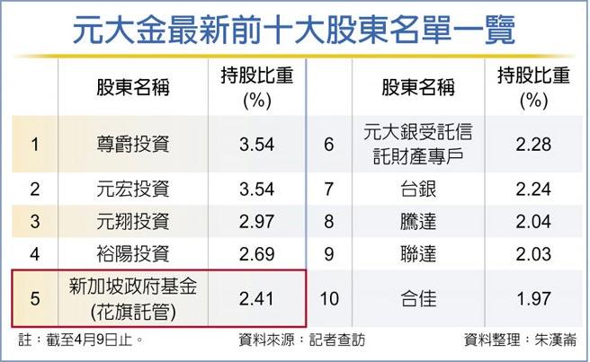 元大金最新前十大股東名單一覽