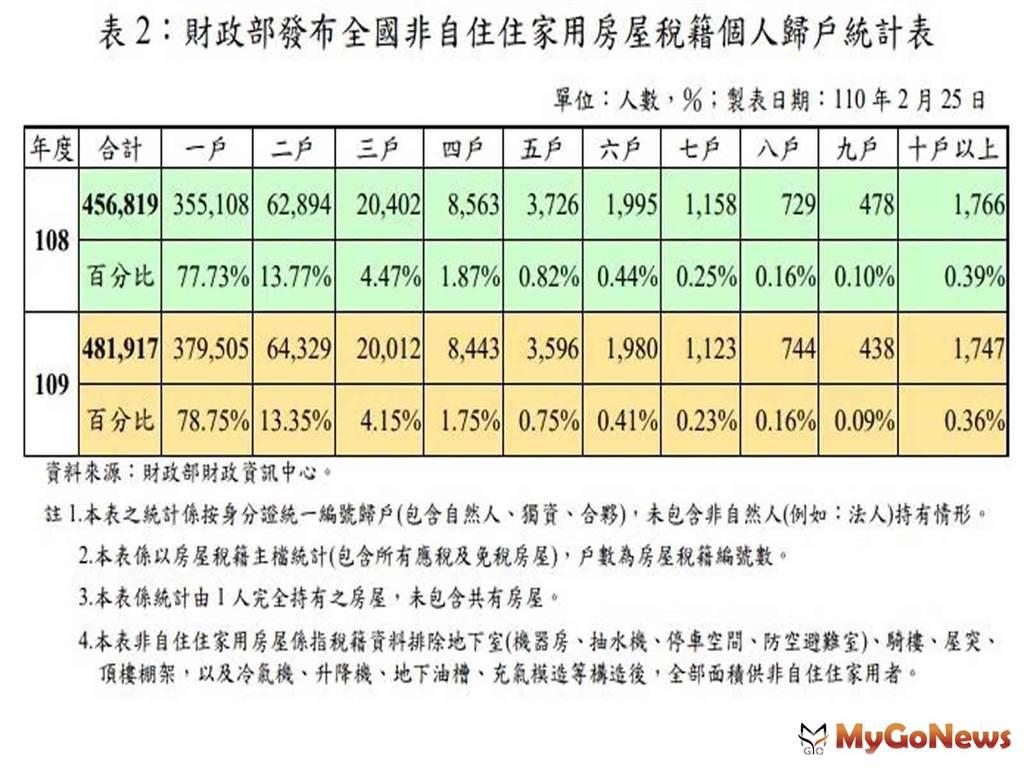 表2:財政部發布全國非自住住家用房屋稅籍個人歸戶統計表