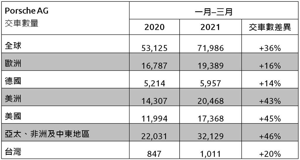 Porsche 2021年Q1全球各地交車數量