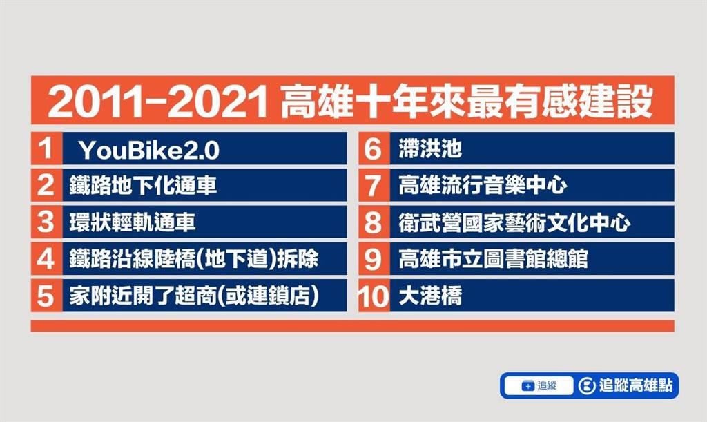 臉書粉專「高雄點」近日公布10年來高雄最有感建設,由YouBike 2.0奪下冠軍。(翻攝高雄點/柯宗緯高雄傳真)