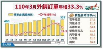 連13個月正成長 3月外銷訂單年增33.3%
