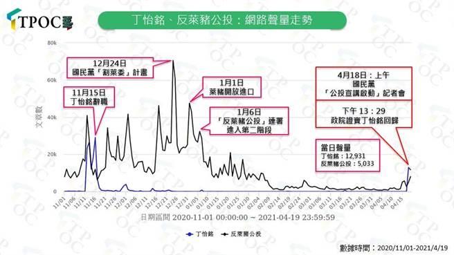 「TPOC台灣議題研究中心」公布丁怡銘和萊豬公投最新聲量。(圖/翻攝自 TPOC台灣議題研究中心)