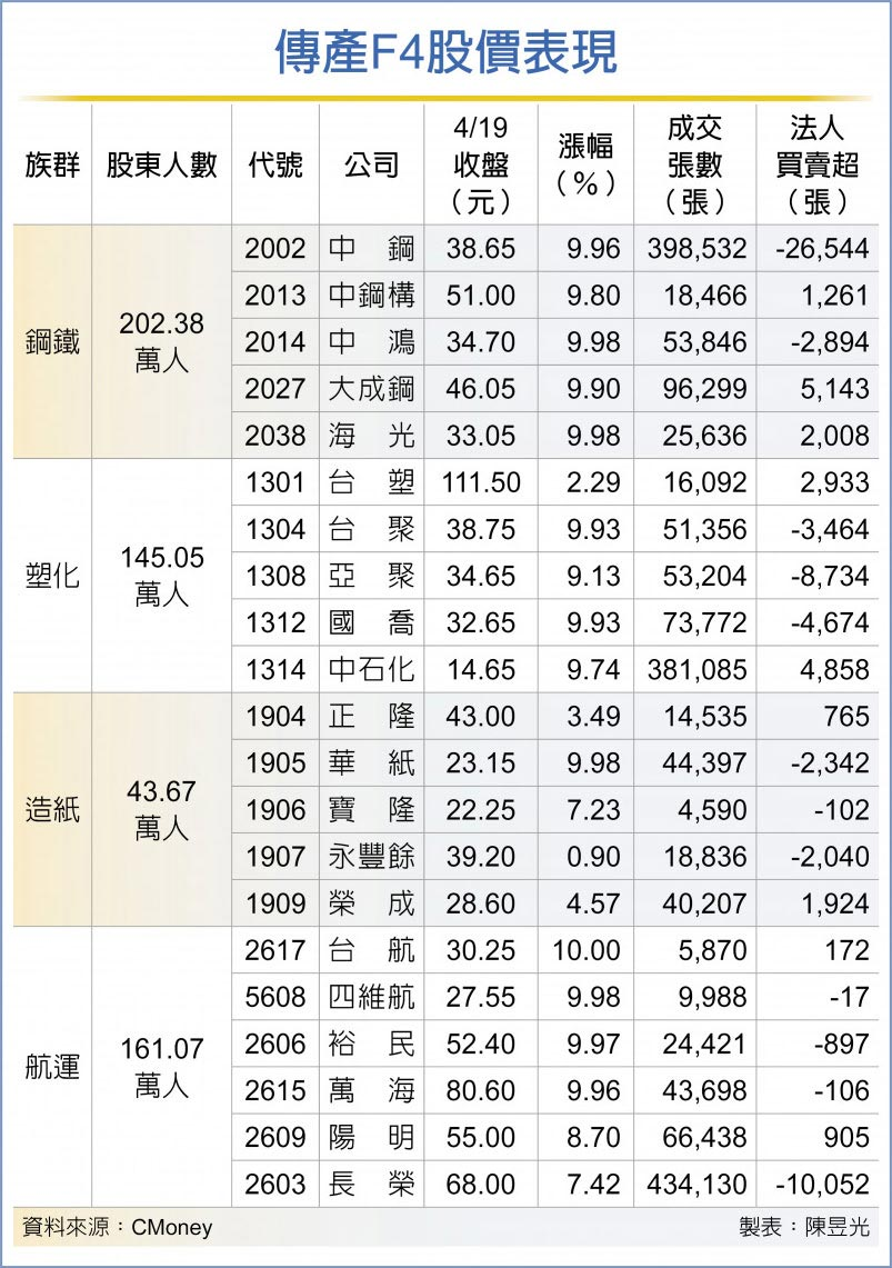 传产F4股价表现