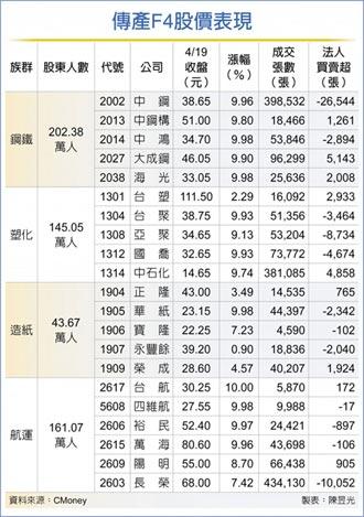 傳產F4超火 550萬股東嗨翻