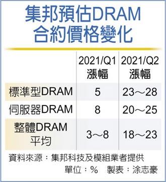DRAM合约价 Q2涨更凶