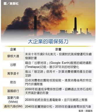 拜登2030年減碳目標 全球關注
