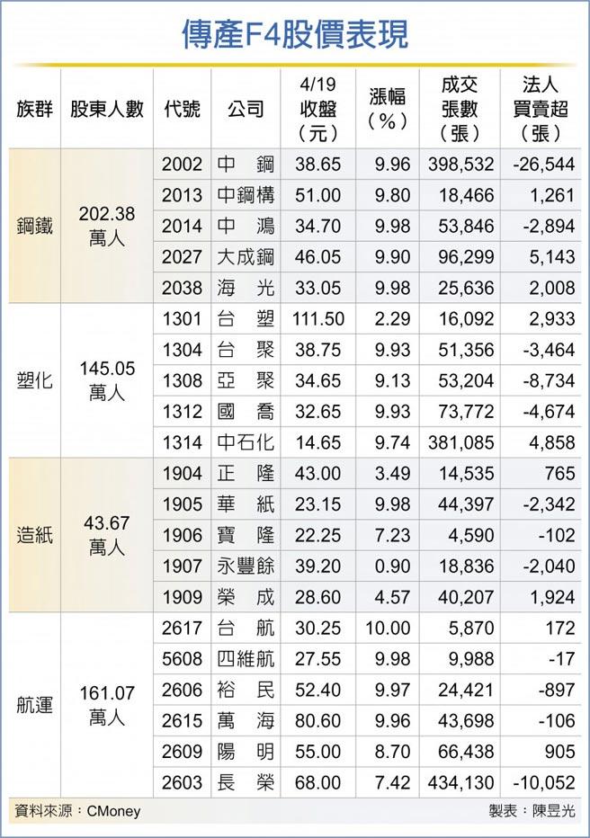 傳產F4股價表現