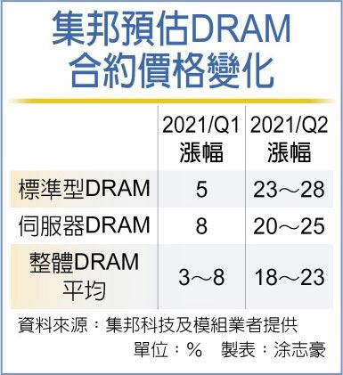 集邦預估DRAM合約價格變化