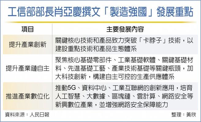 工信部部長肖亞慶撰文「製造強國」發展重點