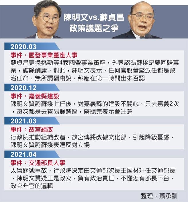 陳明文vs.蘇貞昌政策議題之爭