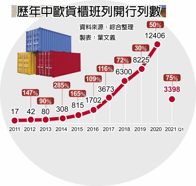歷年中歐貨櫃班列開行列數