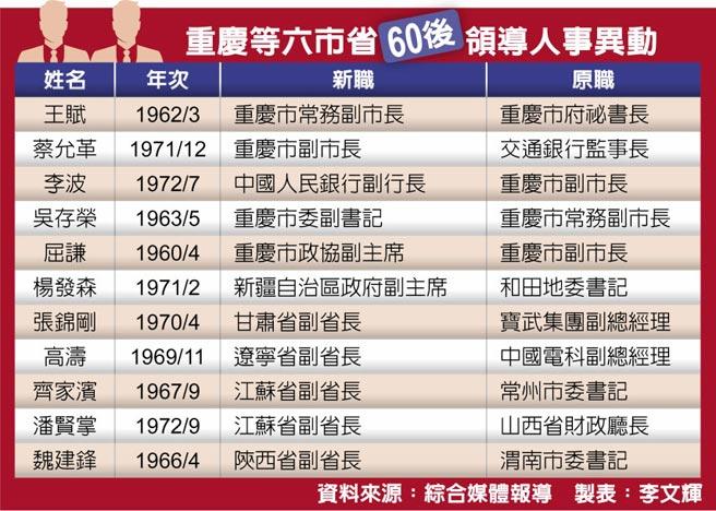 重慶等六市省60後領導人事異動