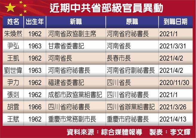 近期中共省部级官员异动