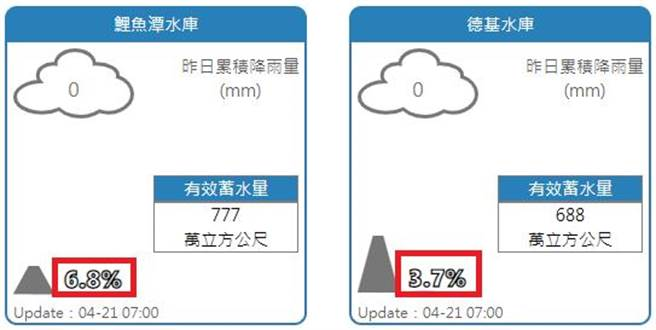 德基水庫蓄水率創新低3.7%,鯉魚潭水庫也只有6.8%。(翻攝自 鄭明典臉書)