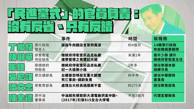 民進黨犯錯升官紀錄表。(國民黨提供)