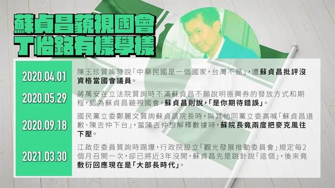 蘇貞昌藐視國會事件表。(國民黨提供)