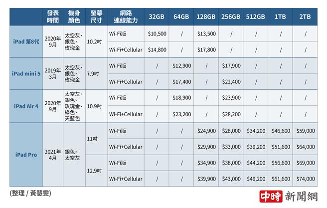 蘋果官網現有iPad產品價格。(表/黃慧雯整裡,中時新聞網製)
