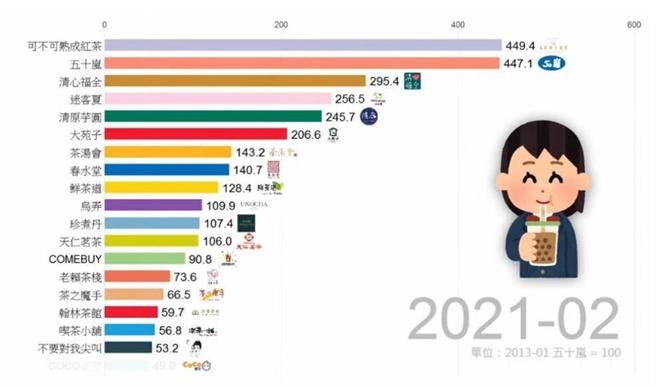 YouTuber統計2013年1月至2021年2月的手搖飲聲量排行,「可不可熟成紅茶」聲量一路攀升,至今年2月的最新排名仍位居第1。(圖/截自「Data66」YouTube影片)