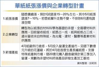 華紙紙張 5月再漲一成