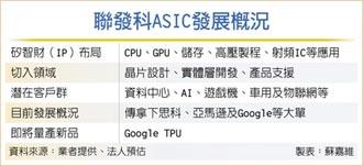 聯發科奪Google處理器大單