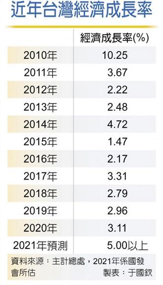 今年經濟成長 龔明鑫:挑戰5%