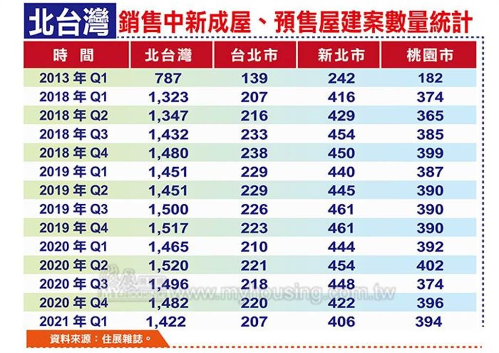 北台灣銷售中新成屋、預售屋建案數量統計