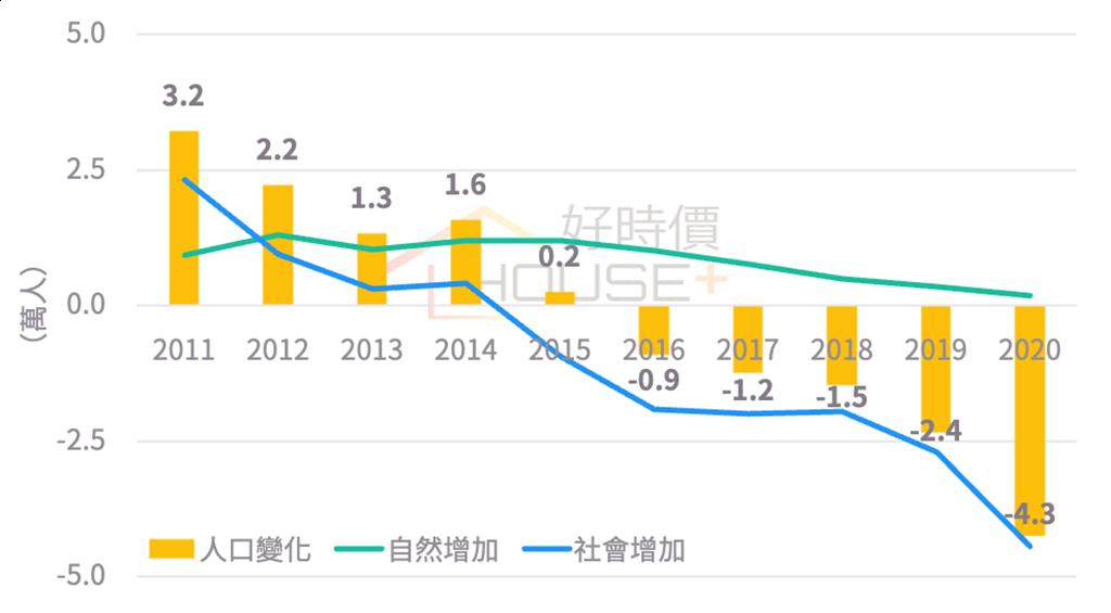 台北市人口變化