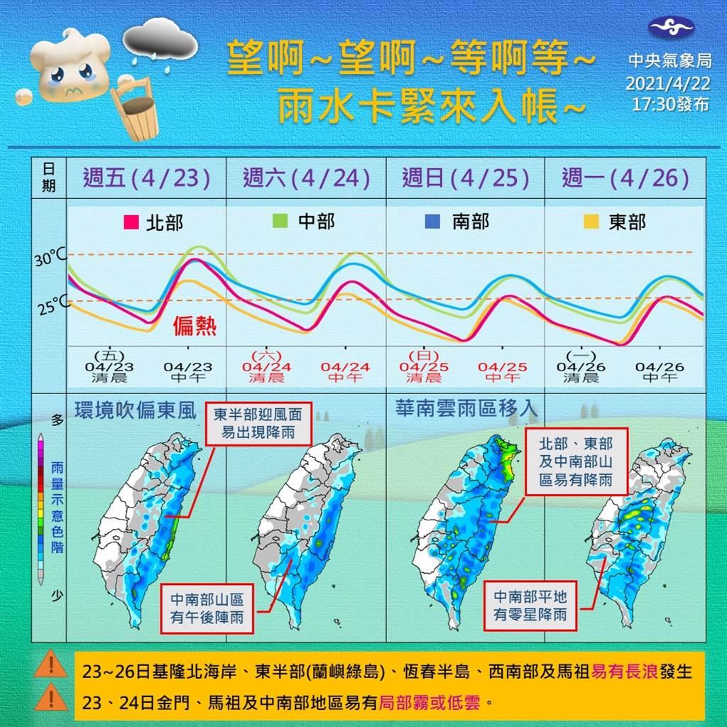 气象局指出,下周日(25)、下周一(26)受华南云系影响,总体来看全台都有降雨机率。(气象局)