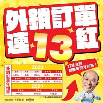 蘇貞昌PO圖宣布外銷訂單創新高 網譏:12萬顧問交作業了?