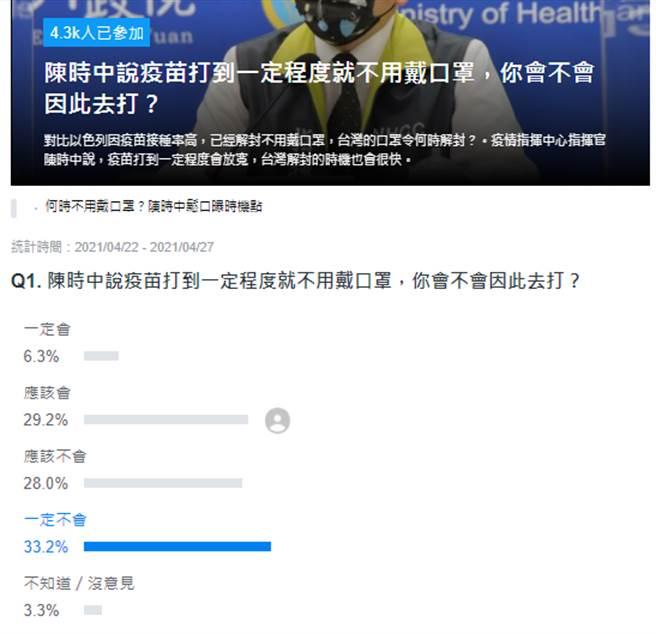 Yahoo奇摩 投票頁面。(圖/Yaoo投票)
