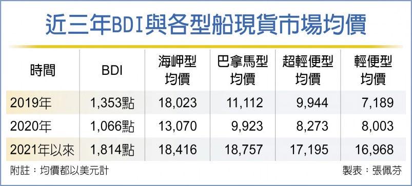 近三年BDI與各型船現貨市場均價