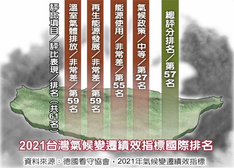 2021台湾气候变迁绩效指标国际排名