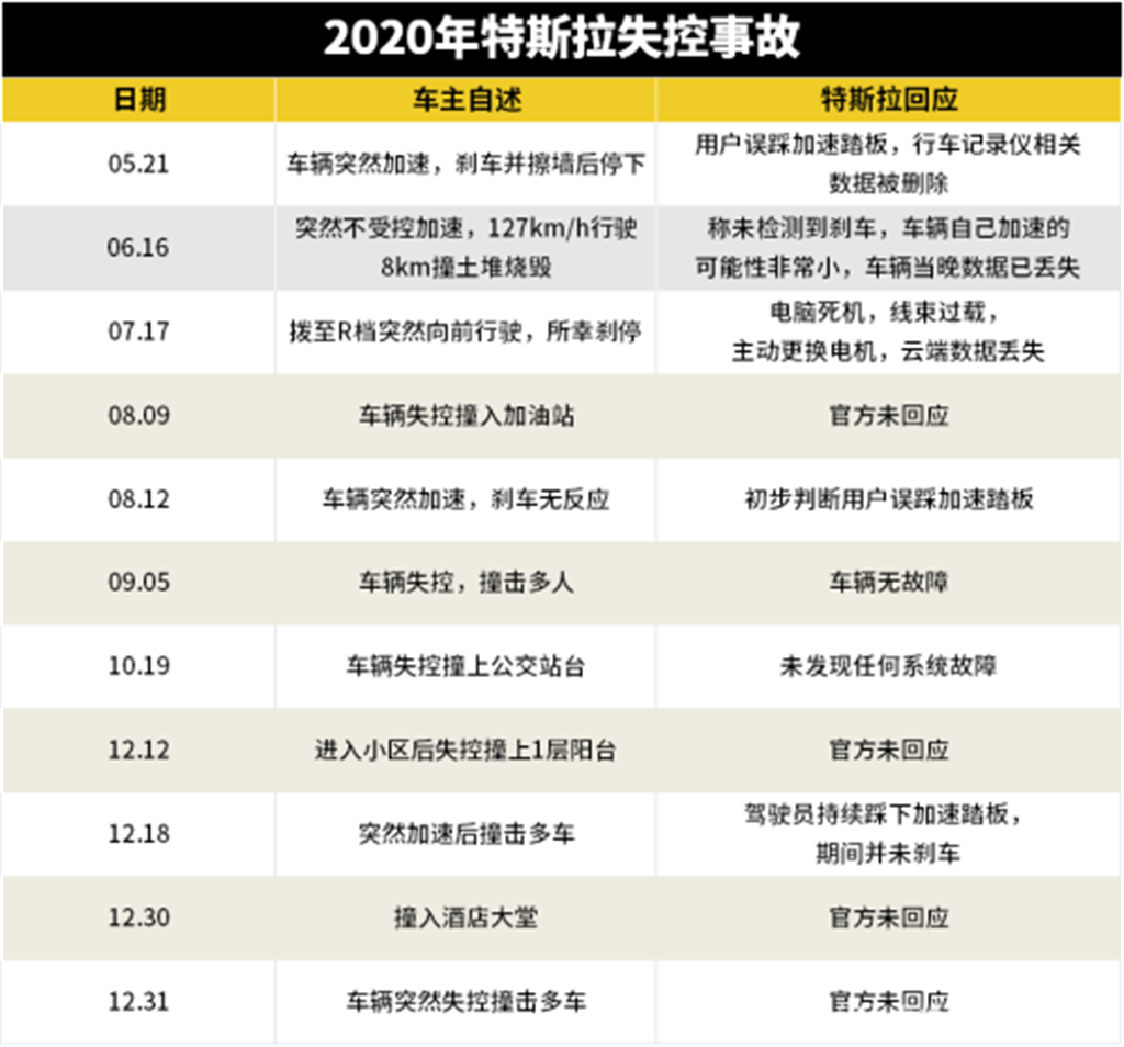 媒體根據公開資料統計的2020年特斯拉車輛品質事故爭議。(圖/網路)