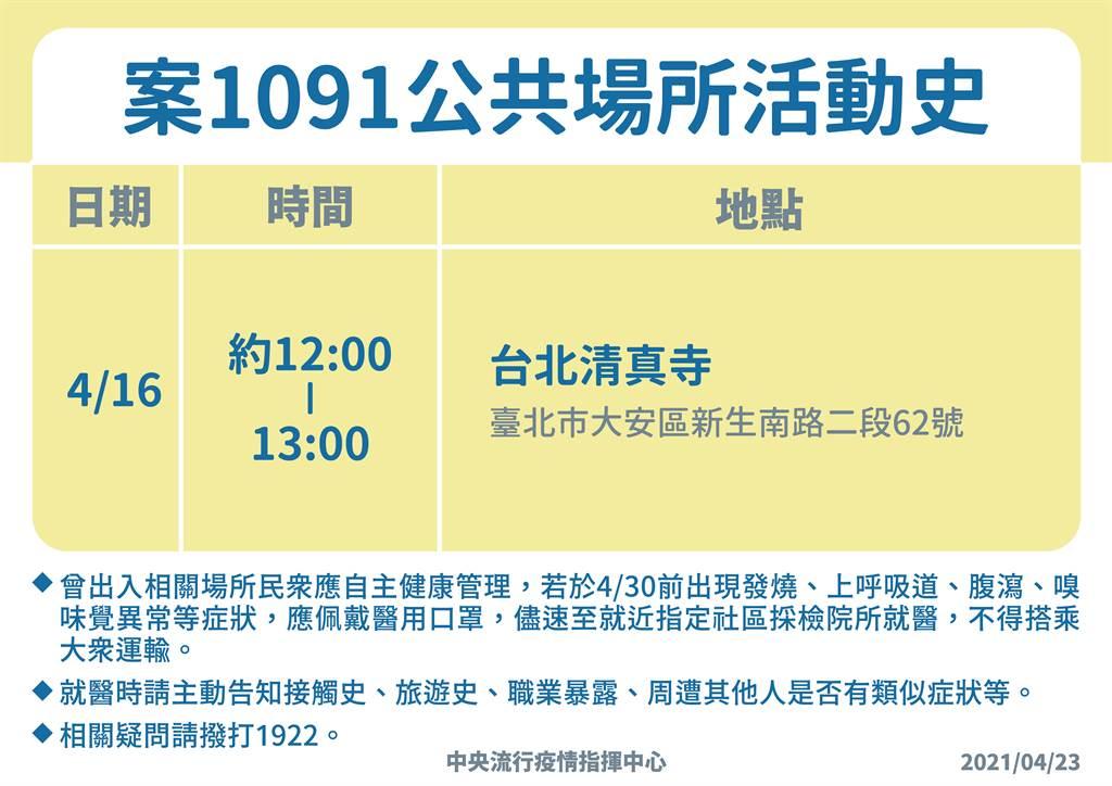 案1091是一名50多歲的印尼籍男性,曾於4月16日去過台北清真寺。(指揮中心提供)