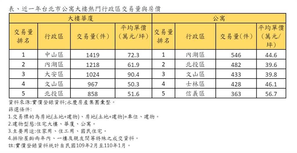 表、近一年台北市公寓大樓熱門行政區交易量與房價