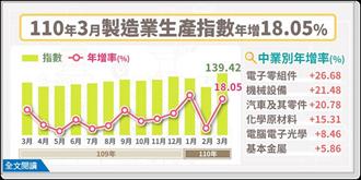 連14紅 3月工業生產指數歷年單月新高