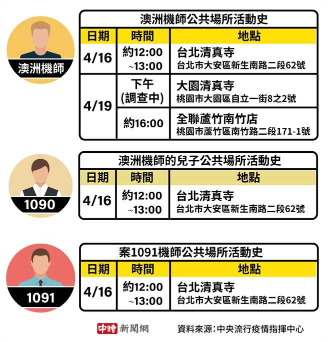 陸續染疫的華航機師及家屬,都去過台北清真寺。(中時新聞網製)