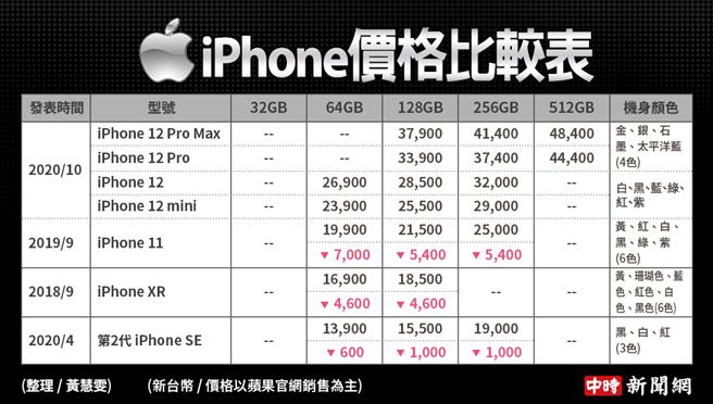 目前蘋果官網有售的iPhone款式價格表。(中時新聞網製)