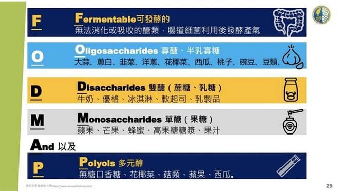 「腹敏」是「FODMAP」的諧音,為特定類型碳水化合物的簡稱。(圖/台灣胃腸神經與蠕動學會、康健雜誌提供)