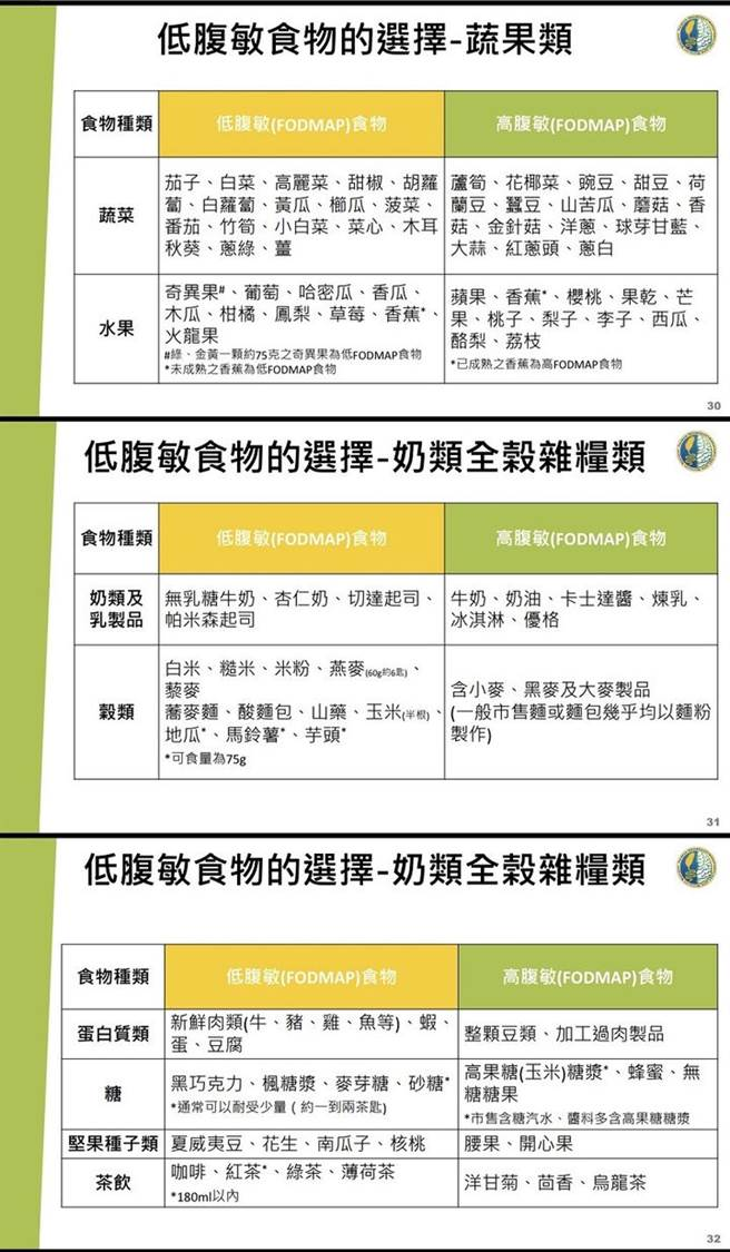 各類低腹敏飲食種類表。(圖/台灣胃腸神經與蠕動學會、康健雜誌提供)