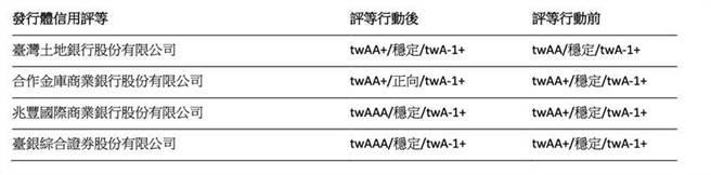 (中華信評23日同時針對多家公股金融機構的信評等級,作出調升行動。資料來源/中華信評)